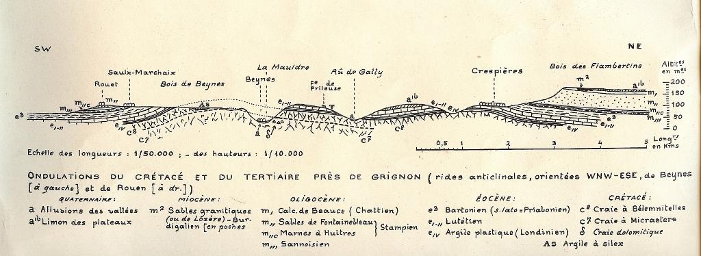 Ondulations du crétacé et du tertiaire près de Grignon. Origine inconnue