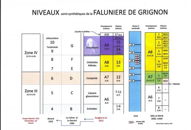 Synthèse des coupes de Grignon - Hervé Lapierre - 2012