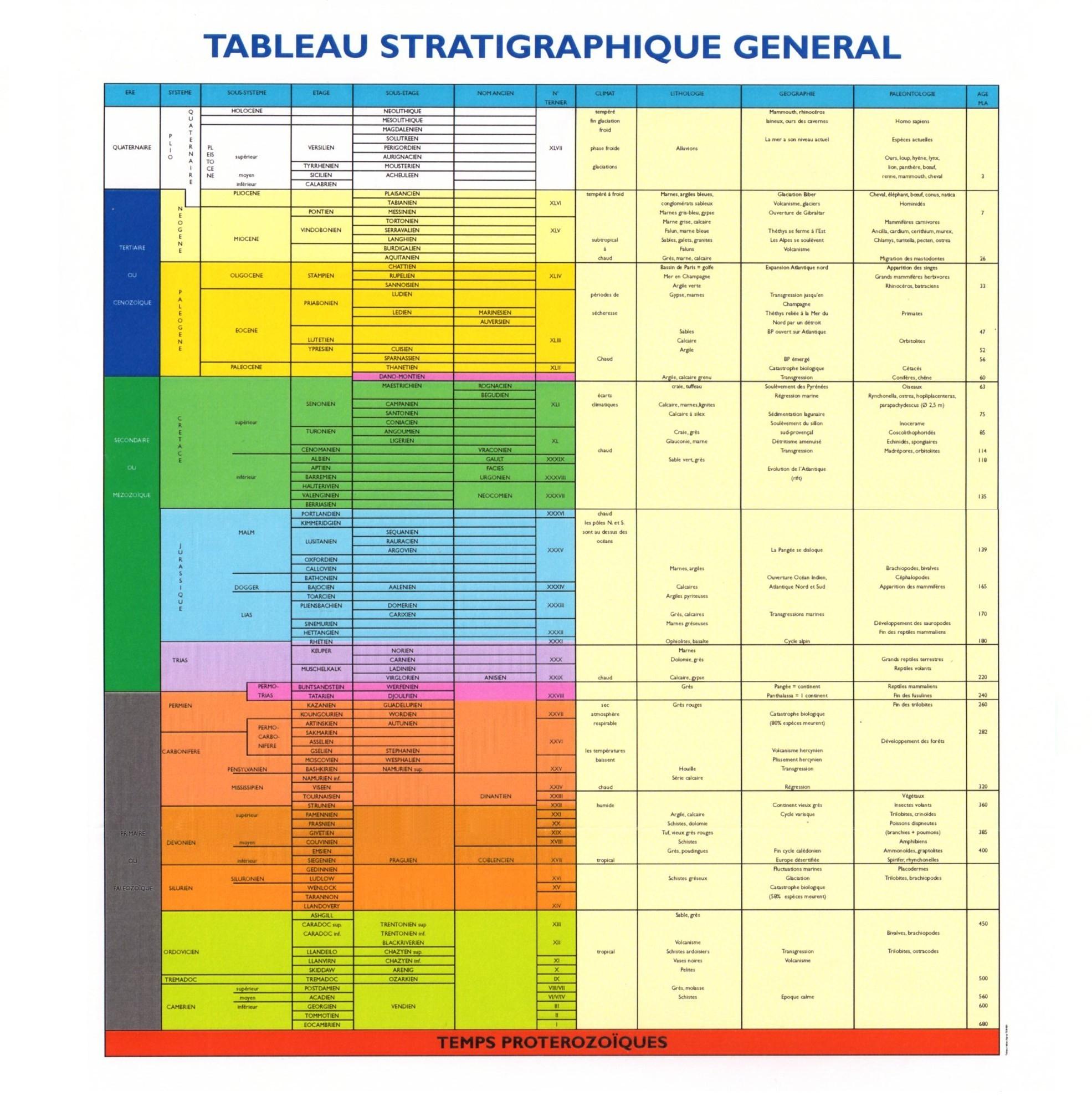 Tableau stratigraphique général