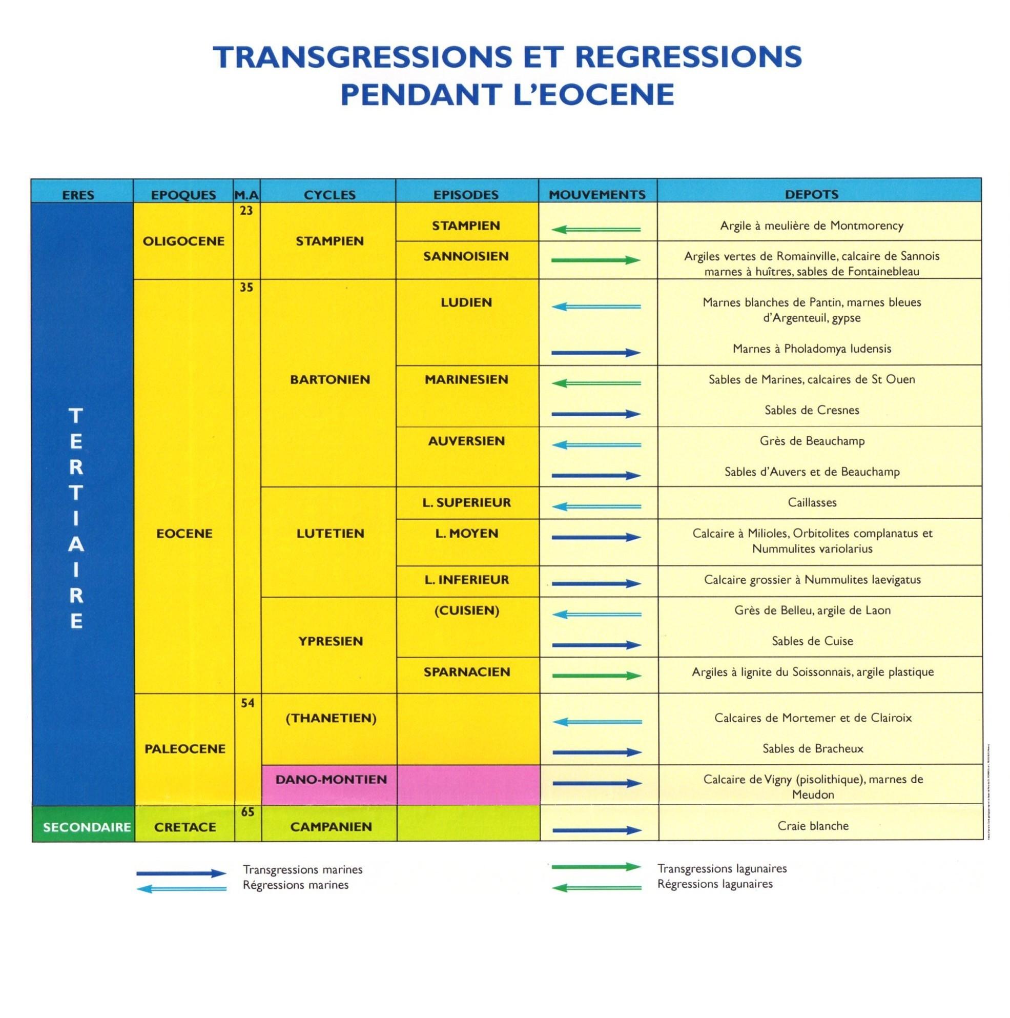 Transgressions et régressions durant l'Éocène
