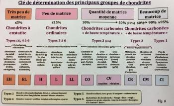 Clef de détermination des chondrites - Les Cahiers du Règne Minéral N°2, 2013