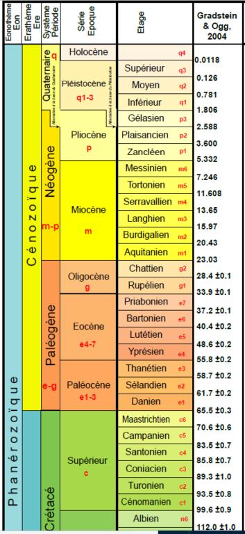 Extrait échelle temps géologiques BRGM 2006