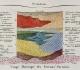 Coupe théorique des terrains tertiaires du BP ( avec mention de Grignon), Constant Prévost 1835 - Crédit Géologie Mnhn Collection lutétien